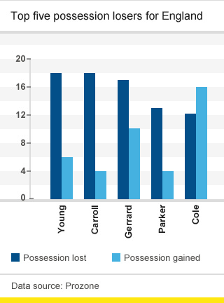 England's top five possession losers versus Sweden