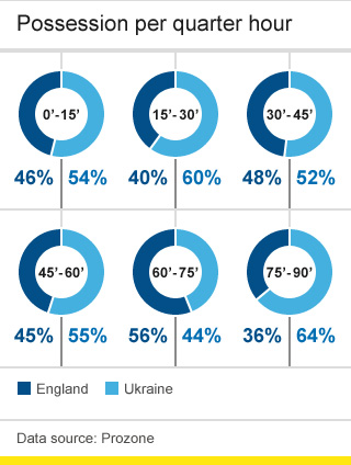 England v Ukraine possession