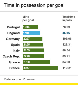 Group stage possession graphic