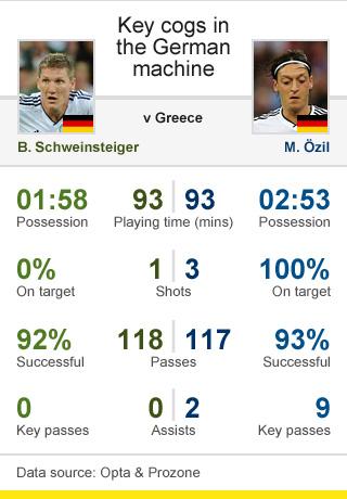 Bastian Schweinsteiger & Mezut Ozil