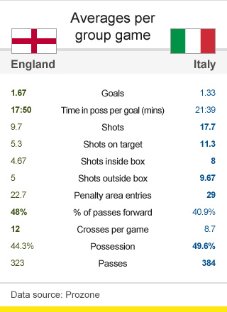 England Italy