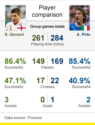 Steven Gerrard v Andrea Pirlo