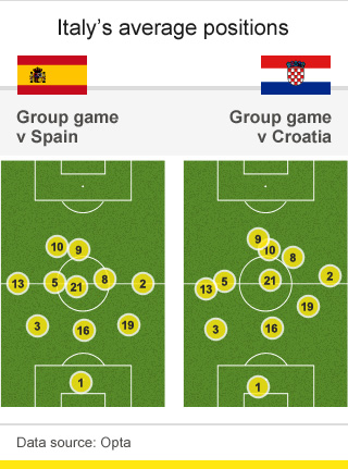 Italy&#039;s average positions versus Spain and Croatia