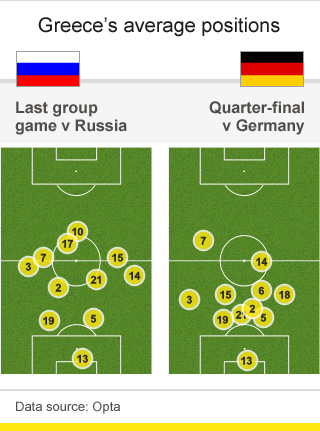 Greece were far deeper against Germany than in their last group game against Russia