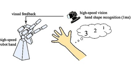 Diagram showing human hand and robot hand