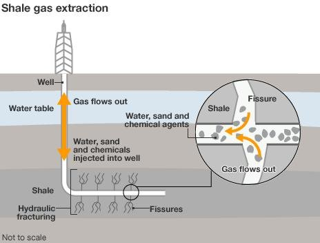 Shale gas extraction graphic