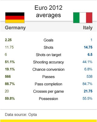 61211225 head to head rankings ger ita v2 - Euro 2012