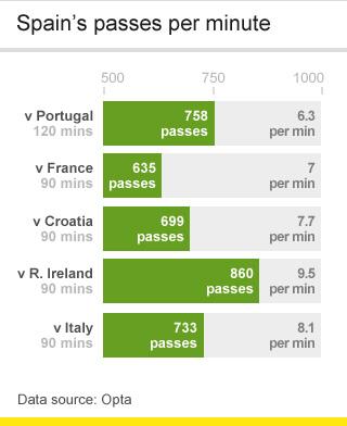 Spain's passes per minute at Euro 2012
