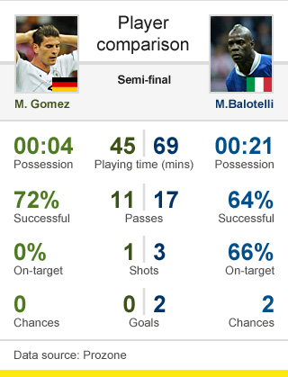Gomez v Balotelli