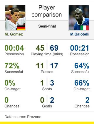 Gomez v Balotelli