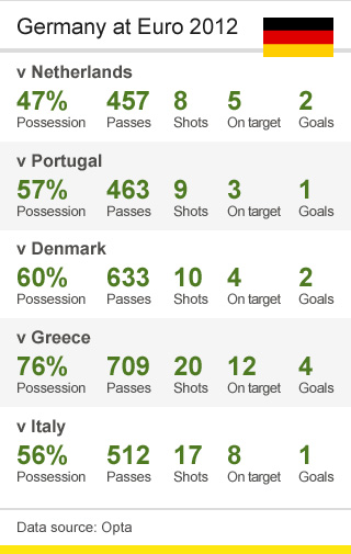 Germany Euro 2012 stats