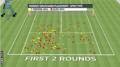 Andy Murray shot placement