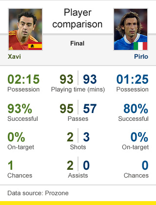 Xavi v Andrea Pirlo