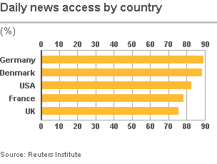 Graph of Daily news access by country