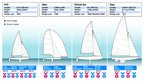 BBC Sport's guide to the GB sailing team at London 2012