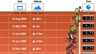 100m world record progression