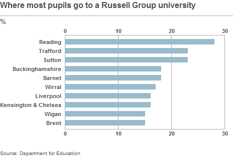 Local authorities sending most pupils to a Russell Group university
