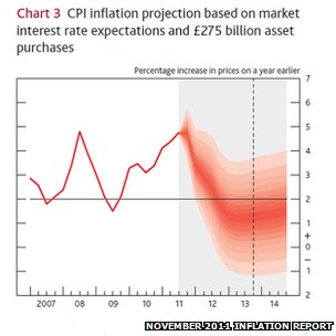 Bank of England inflation projection from its November 2011 Inflation Report