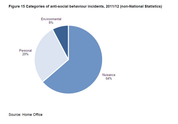 Pie-chart showing categories of anti-social behaviour incidents 2011/12