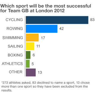 Team GB survey graphic