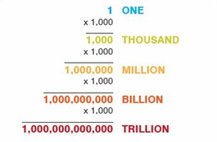 Graphic asking &quot;How much is a trillion?&quot;