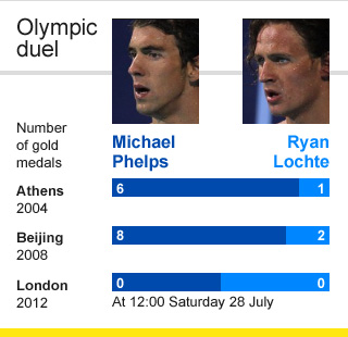 Michael Phelps & Ryan Lochte