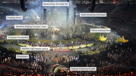Annotated photo of the opening ceremony