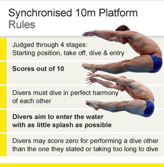 Olympic Diving Rules