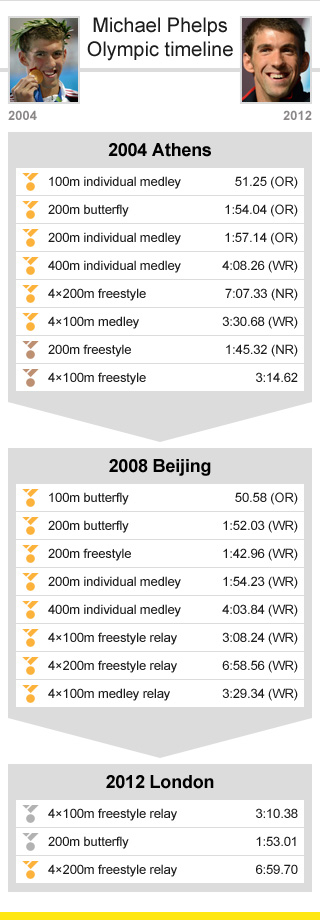 phelps graphic