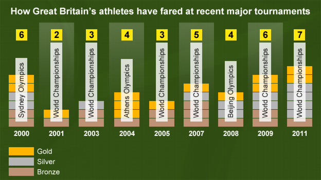 How GB's athletes have fared at recent major tournaments