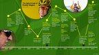 Wiggins timeline