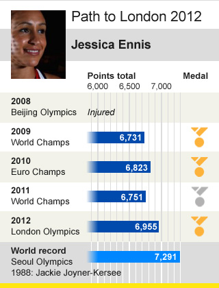 Jess Ennis&#039;s heptathlon road to glory