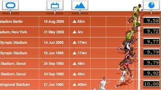 100m statistics