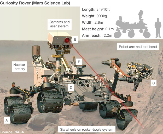 Mars rover (Nasa)