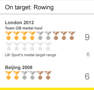 Team GB rowing targets