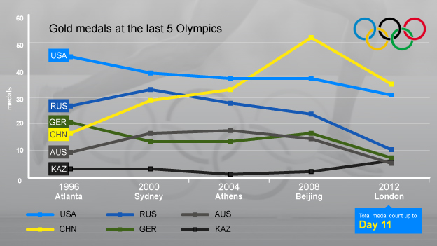 Gold medals at last five Olympics