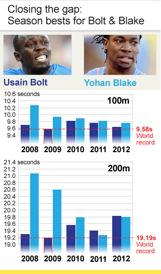 Bolt & Blake graphic