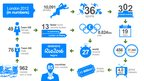 Graphic showing London 2012 in numbers