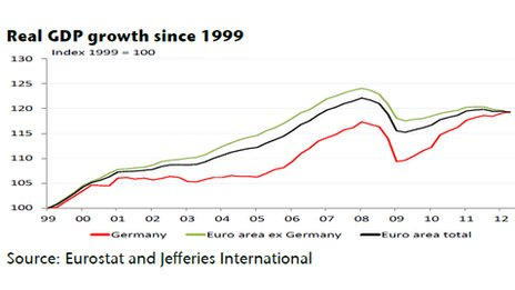 Real GDP growth since 1999