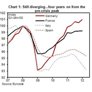Goldman Sachs graphic using Eurostat data