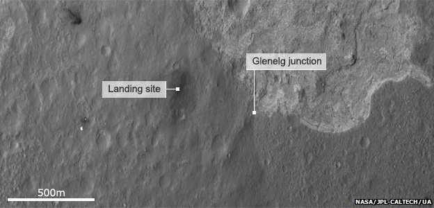 Position of landing site versus Glenelg