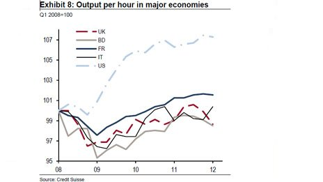Output per hour in major economies