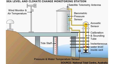 Modern sea level monitoring station
