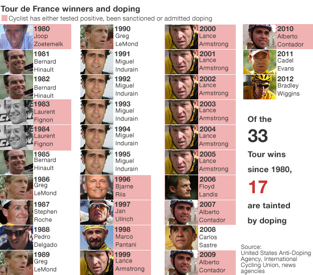 Tour de France winners since 1980