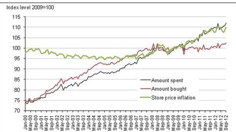 All retailing (seasonally adjusted) and store price inflation
