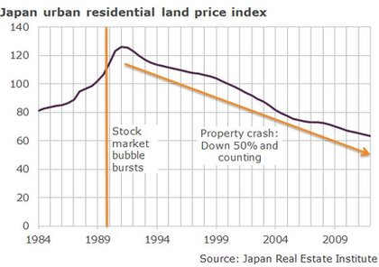 Japan urban residential land price index