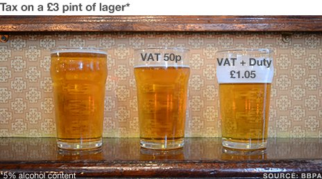 The breakdown of a pint of beer