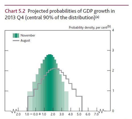 Bank of England chart showing projected probabilities of GDP growth in 2013 Q4