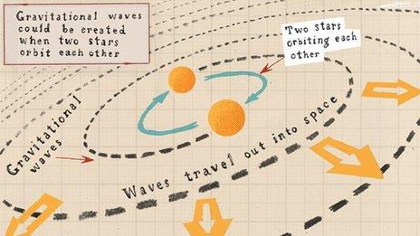 Gravitational Waves doodle