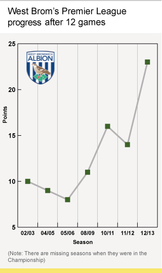 West Brom after 12 games